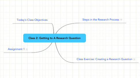 Mind Map: Class 2: Getting to A Research Question