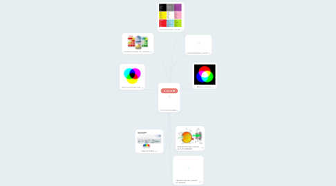Mind Map: EL COLOR