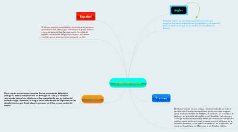 Mind Map: El Dia Del Idioma