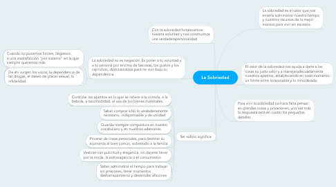 Mind Map: La Sobriedad