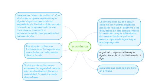 Mind Map: La sinceridad