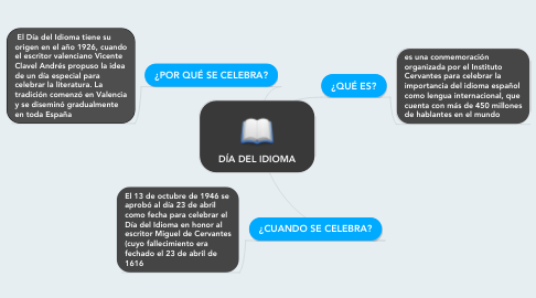 Mind Map: DÍA DEL IDIOMA