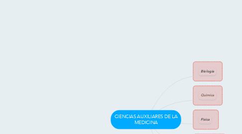 Mind Map: CIENCIAS AUXILIARES DE LA MEDICINA