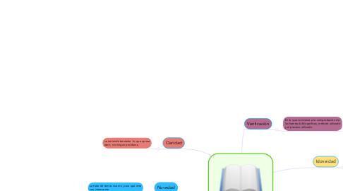 Mind Map: características de la monografía
