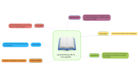 Mind Map: sinceridad