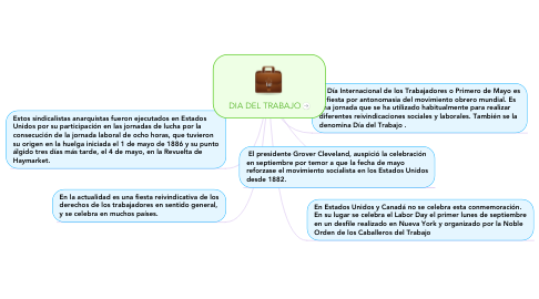Mind Map: DIA DEL TRABAJO