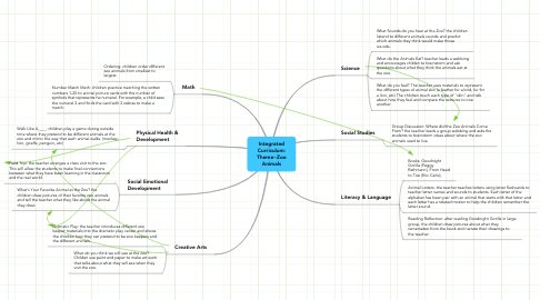 Mind Map: Integrated Curriculum: Theme--Zoo Animals