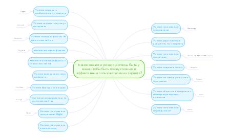 Mind Map: Какие знания и умения должны быть у меня,чтобы быть продуктивным и эффективным пользователем интернета?
