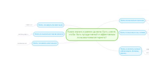 Mind Map: Какие знания и умения должны быть у меня, чтобы быть продуктивный и эффективным пользователем интернета?