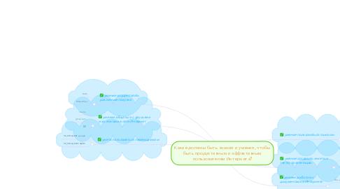Mind Map: Какие должны быть знания и умения, чтобы быть продуктивным и эффективным пользователем Интернета?