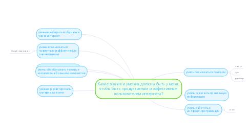 Mind Map: Какие знания и умения должны быть у меня, чтобы быть продуктивным и эффективным пользователем интернета?