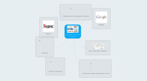 Mind Map: Поисковые системы интернет.