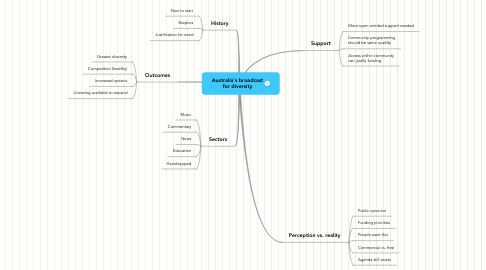 Mind Map: Australia's broadcast for diversity