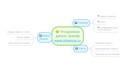 Mind Map: Что должен делать тренер www.intrening.ru