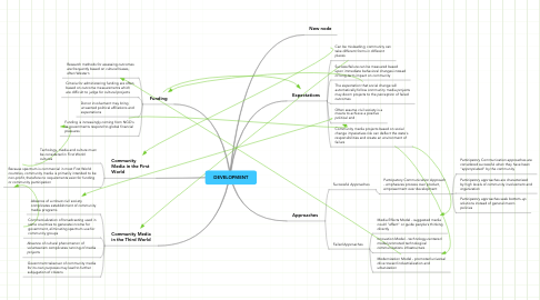 Mind Map: DEVELOPMENT