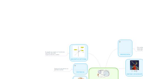 Mind Map: MOVIMIENTO CIRCULAR UNIFORME