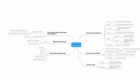 Mind Map: Parasitoses
