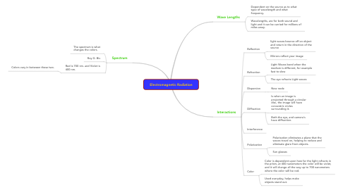 Mind Map: Electromagnetic Radiation