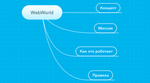 Mind Map: WebWorld