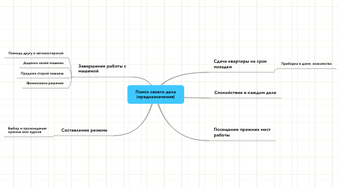 Mind Map: Поиск своего дела (предназначения)
