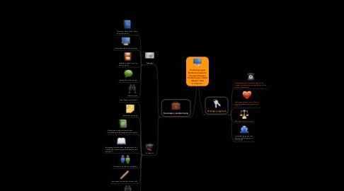 Mind Map: Pendampingan Berbasis Sekolah: Pengembangan Pembelajaran Aktif dengan Satu Komputer