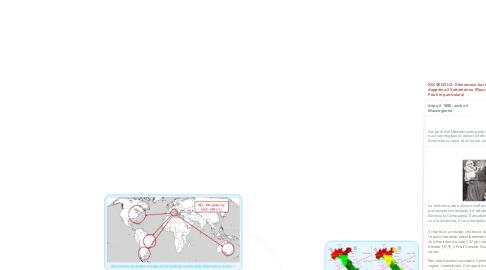 Mind Map: MOVIMENTI MIGRATORI OTTOCENTO E NOVECENTO