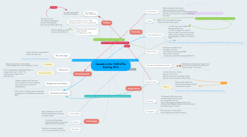 Mind Map: Canada in the 1920's(The Roaring 20's)