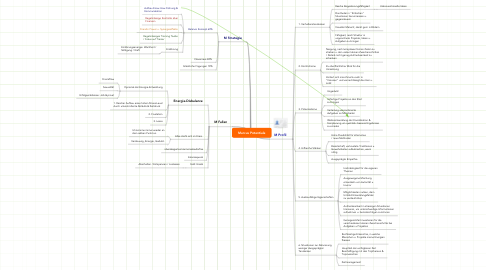 Mind Map: Marcus Potentiale