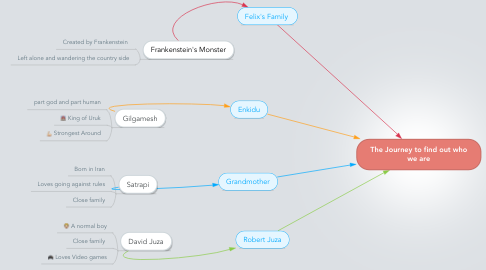 Mind Map: The Journey to find out who we are