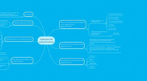 Mind Map: Ingeniería de requerimientos