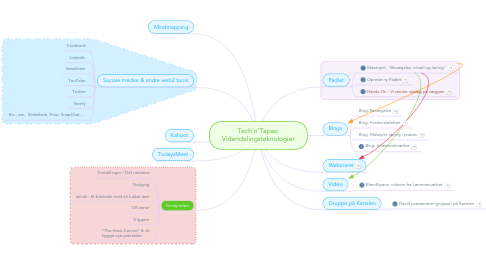 Mind Map: Tech'n'Tapas: Videndelingsteknologier
