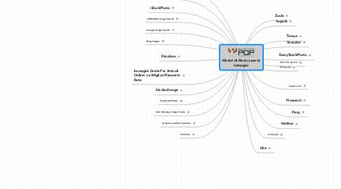 Mind Map: Motori di Ricerca per le Immagini