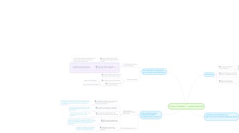Mind Map: Copy of Chapitre 7 : questionnement
