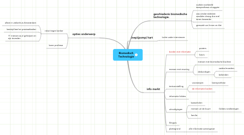 Mind Map: Biomedisch Technologie
