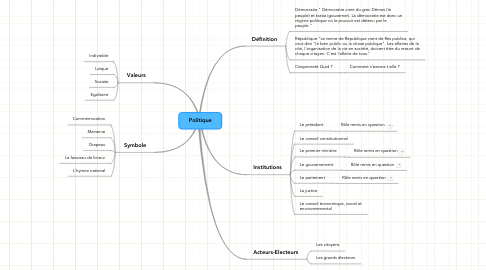 Mind Map: Politique