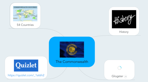 Mind Map: The Commonwealth