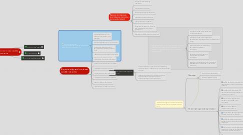 Mind Map: Класифікація технічних засобів навчання