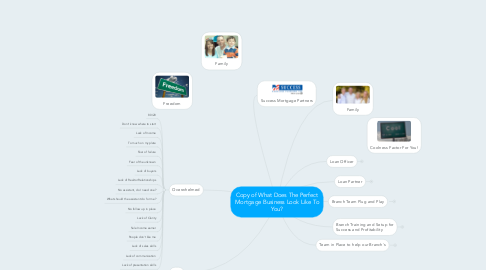 Mind Map: Copy of What Does The Perfect Mortgage Business Look Like To You?