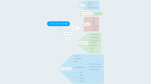 Mind Map: Putting ideas in order