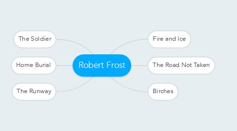 Mind Map: Robert Frost
