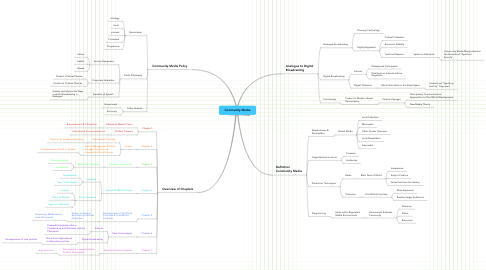 Mind Map: Community Media