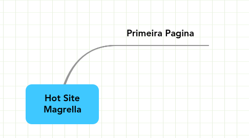 Mind Map: Hot Site