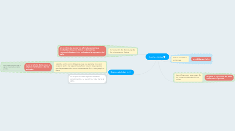 Mind Map: hechos ilicitos