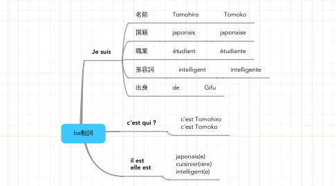 Mind Map: be動詞