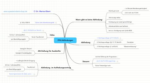 Mind Map: PFK/Abfindungen