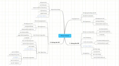 Mind Map: PFK/§ 9 KSchG