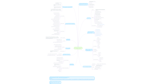 Mind Map: Choosing a career