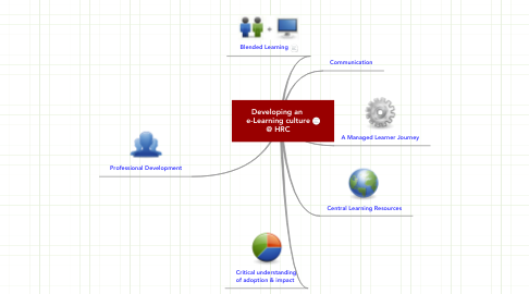 Mind Map: Developing an  e-Learning culture @ HRC