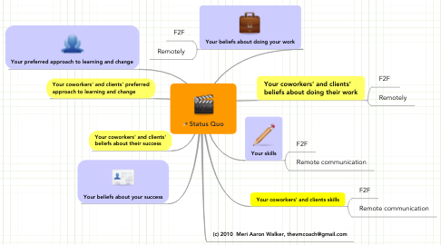 Mind Map: Status Quo