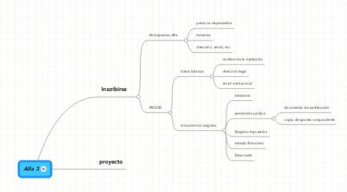 Mind Map: Alfa 3